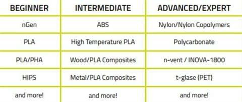 Tabla materiales TAZ 6