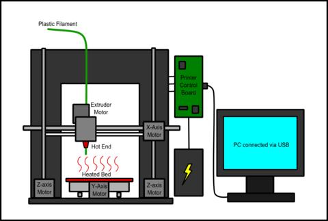 Impresora 3D material fundido FDM