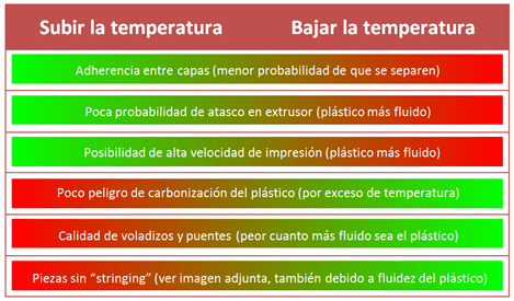 Temperaturas Nozzle