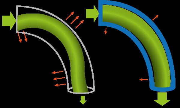 CAPRICORN XS comparación con tubo PTFE estandar
