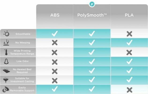 Comparación de propiedades de PolySmooth con PLA y ABS.