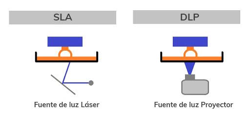 Dieferencias SLPA DLP al elegir impresora 3D